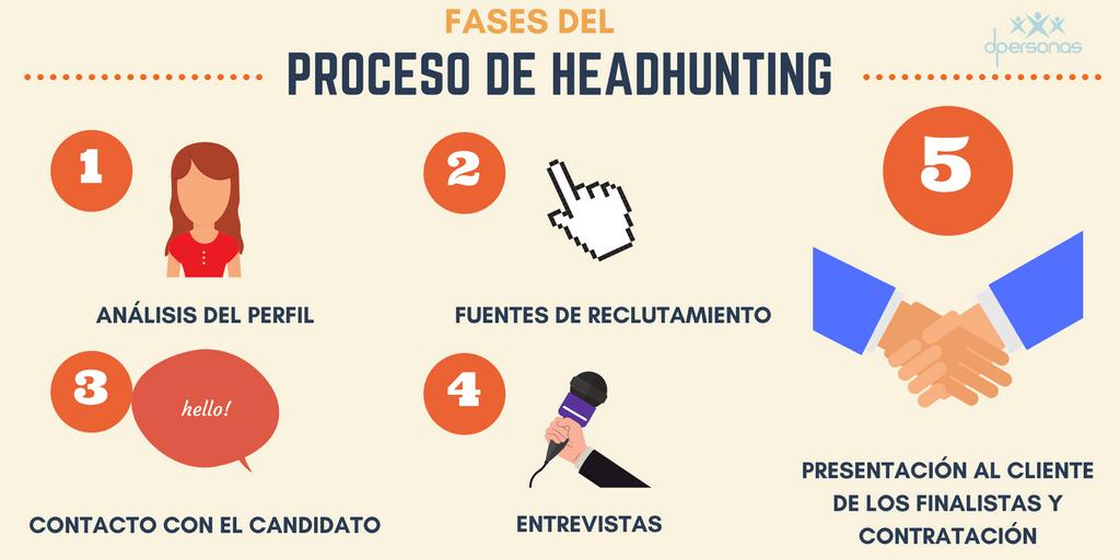 Proceso del headhunting - Fases de reclutamiento de personal
